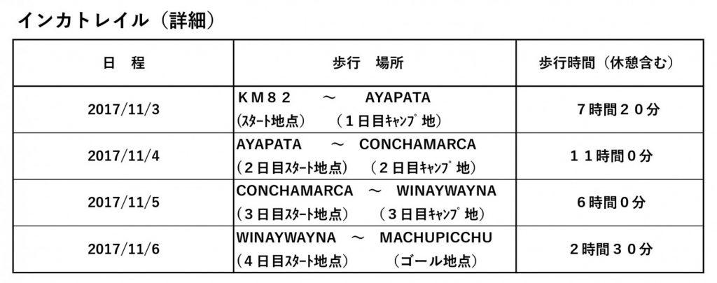 インカトレイル(詳細)