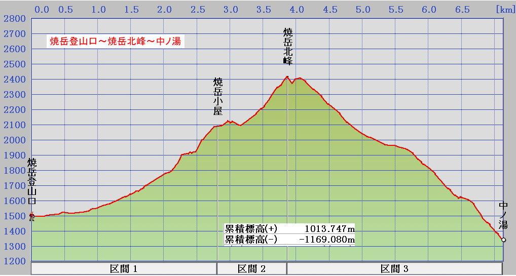 焼岳断面図