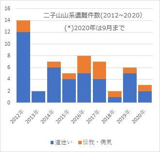 二子山山系における遭難事故件数 (二子山山系自然保護協議会のFB公開資料より作成した。)